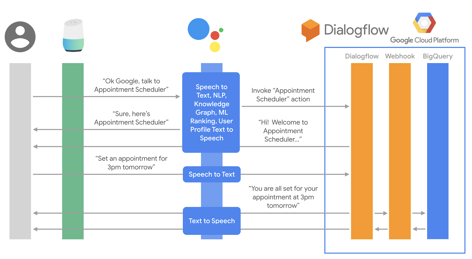 How to integrate Dialogflow with BigQuery