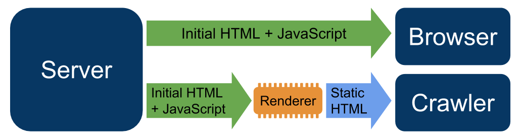A diagram that shows how dynamic rendering works. The diagram shows the server serving               initial HTML and JavaScript content directly to the browser. In contrast, the diagram               shows the server serving initial HTML and JavaScript to a renderer, which converts the               initial HTML and JavaScript to static HTML. Once the content is converted, the               renderer serves static HTML to the crawler.
