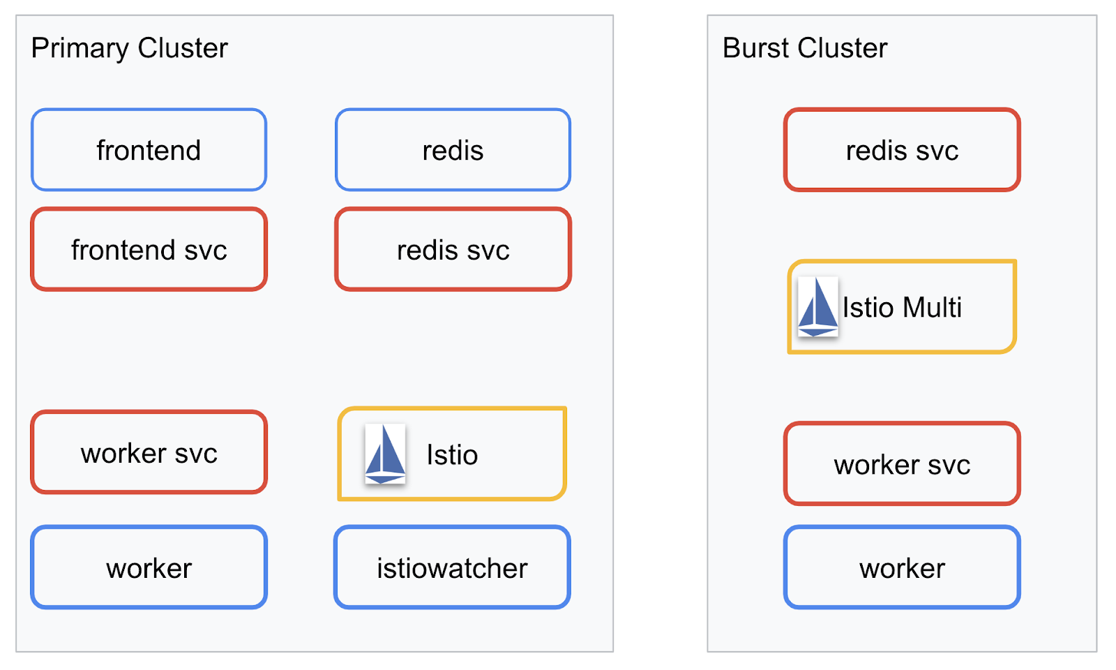 Using Istio Multicluster to