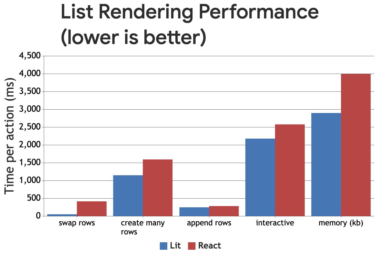 Gráfico de barras agrupadas que compara el rendimiento de Lit con React en milisegundos (los niveles más bajos indican mayor rendimiento)
