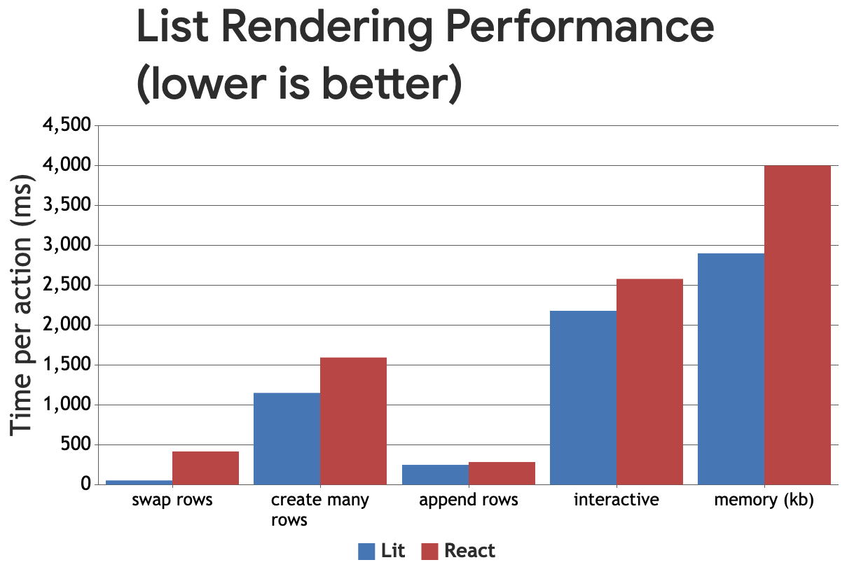Graphique à barres groupées illustrant les performances en millisecondes entre Lit et React (plus la valeur est faible, mieux c'est)