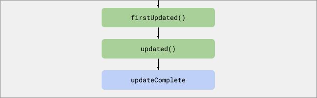 """Um gráfico acíclico direcionado de nós com nomes de callback. A seta da imagem anterior de pontos do ciclo de vida da atualização aponta para """"firstUpdated"""", """"firstUpdated"""" aponta para """"updated"""" e """"updated"""" para """"updateComplete""""."""