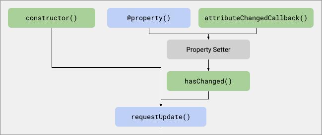 """Gráfico acíclico direcionado de nós com nomes de callback: o """"construtor"""" aponta para o método """"requestUpdate"""". """"@property"""" aponta para """"Property Setter"""" e """"attributeChangedCallback"""" aponta para """"Property Setter"""". """"Property Setter"""" aponta para """"hasChanged"""", """"hasChanged"""" aponta para """"requestUpdate"""" e """"requestUpdate"""" para o próximo gráfico de ciclo de vida de atualização."""