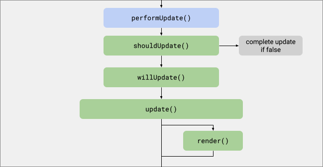 コールバック名付きのノードの有向非巡回グラフ。上の更新前ライフサイクルの図からの矢印は performUpdate につながっています。そして、performUpdate から shouldUpdate、shouldUpdate から「complete update if false(false なら更新を完了)」と willUpdate、willUpdate から update、update からレンダリングと次の更新後ライフサイクルのグラフ、またレンダリングからも次の更新後ライフサイクルのグラフにつながっています。