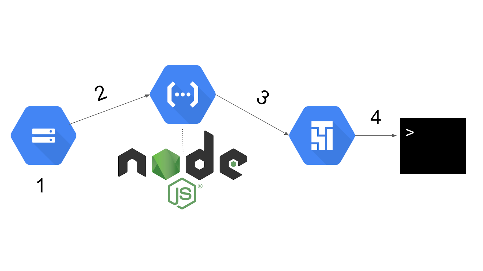 Triggering a DAG with Node JS and Google Cloud Functions