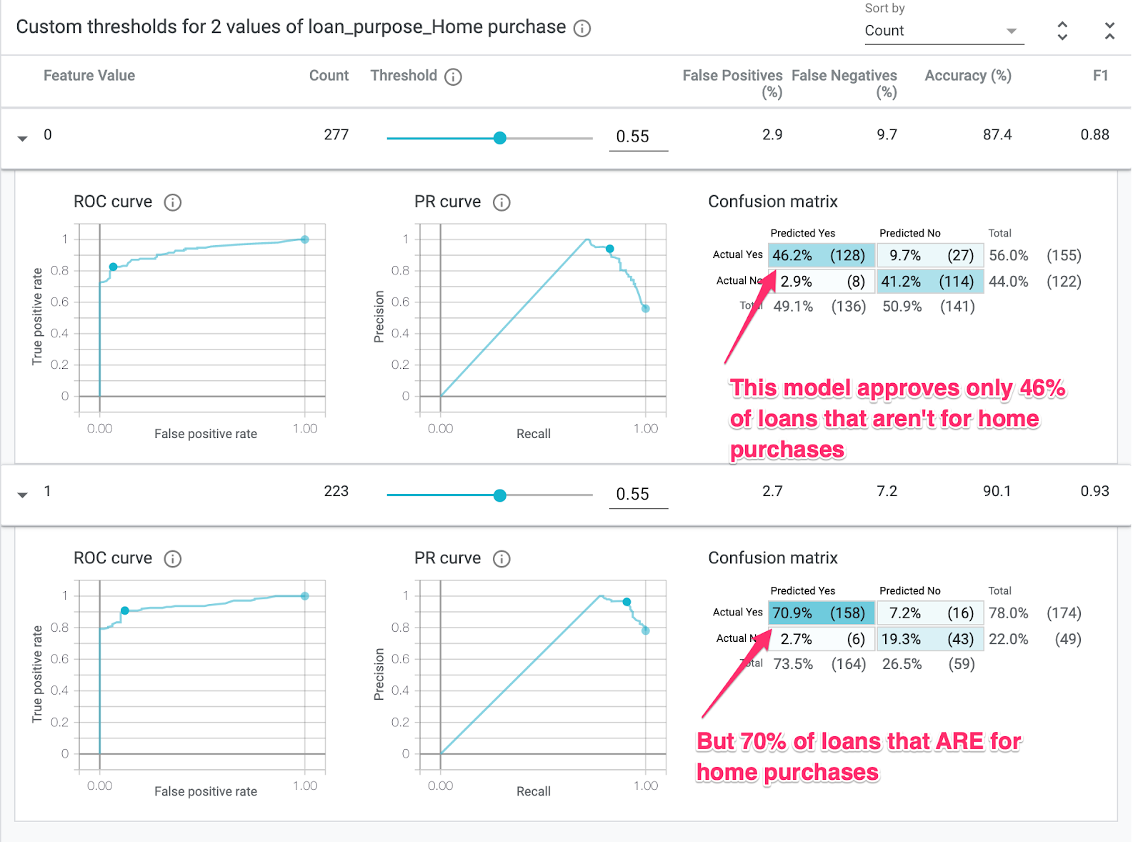 Analyzing a financial ML model deployed on Cloud AI Platform